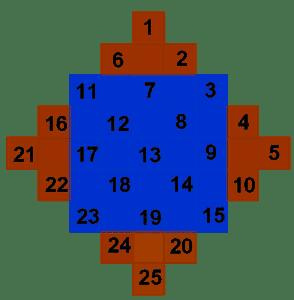 como hacer un cuadrado magico