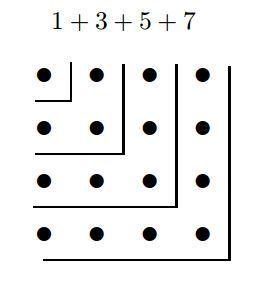 impares cuadrados