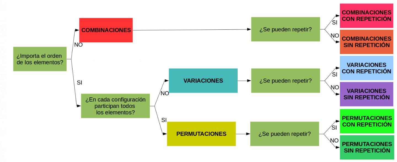 esquema de la combinatoria