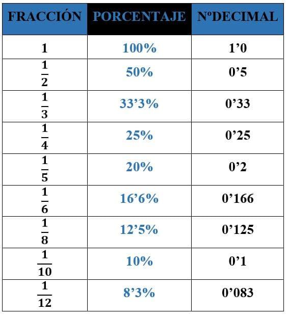 Tabla de porcentajes y fracciones