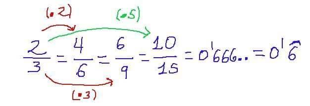 como obtener fracciones equibalentes