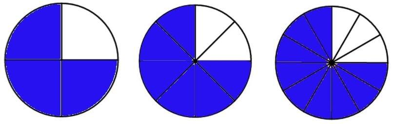 ejemplo visual de fracciones equivalentes