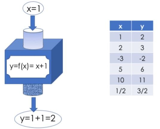 tabla con valores