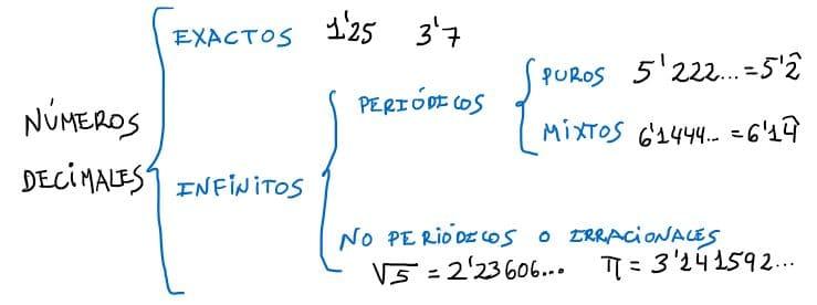 esquema numeros decimales