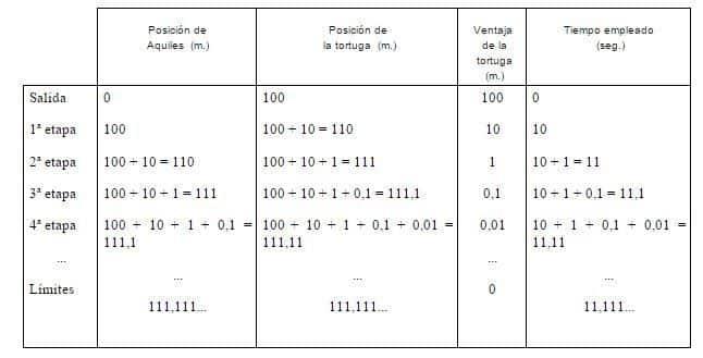 Ejemplo de progresiones geométricas