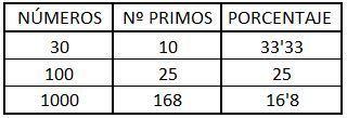 Ejemplo de porcentajes de numeros primos