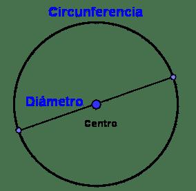 concepto de círculo