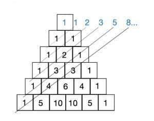 como se construye el triangulo de pascal