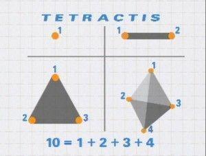 Tetractis de Pitágoras
