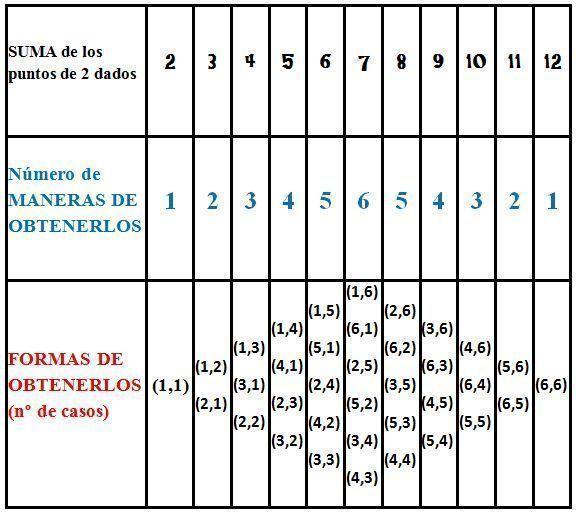tabla de probabilidades