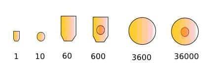 la historia de los numeros